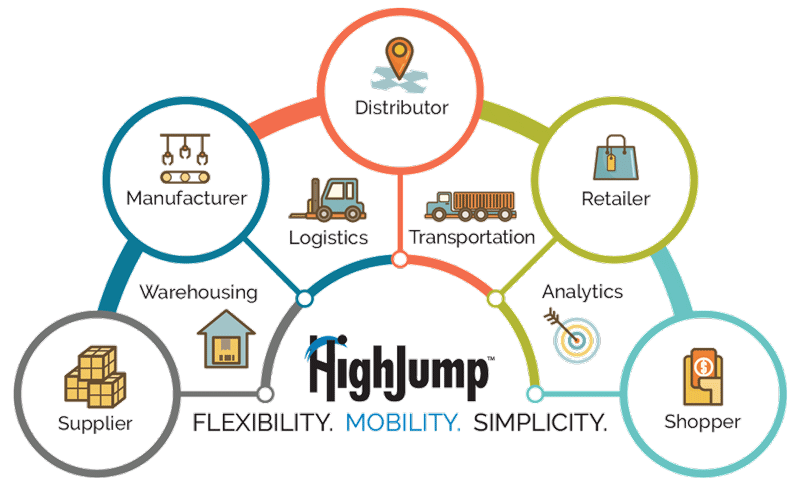 Supply Chain Management Software Solutions Careers